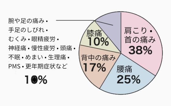 来院されるお客様:肩こり•首の痛み38%、腰痛25%、背中の痛み17%、膝痛10%、手足の痛みしびれなどその他10%